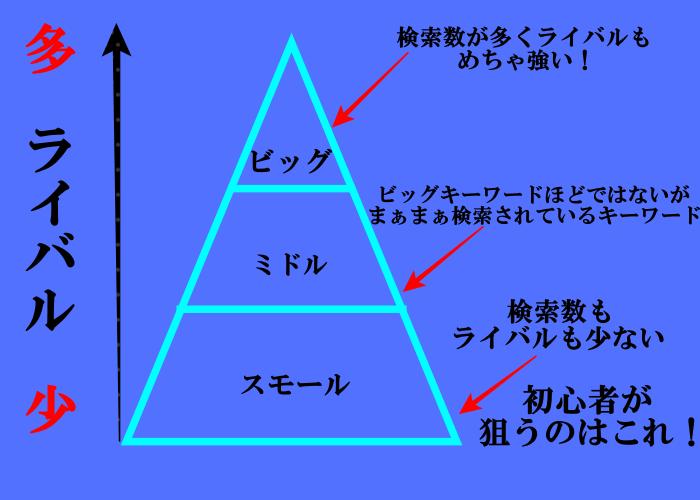 キーワード説明図
