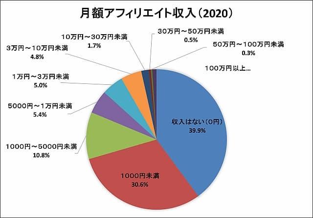 日本アフィリエイト協議会 調査データ