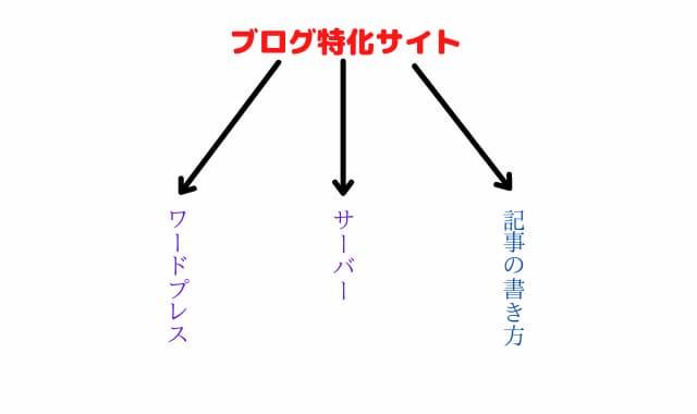 カテゴリー分け説明図